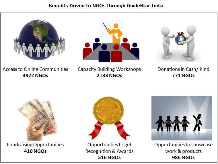 list of ngo in india pdf